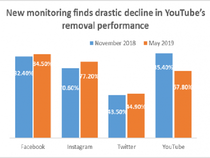 Press Release - A silent monitoring by INACH finds drastic decline in YouTube's removal performance